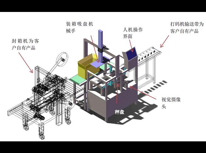 带视觉判断功能的自动台秤及自动装箱机械手设计方案